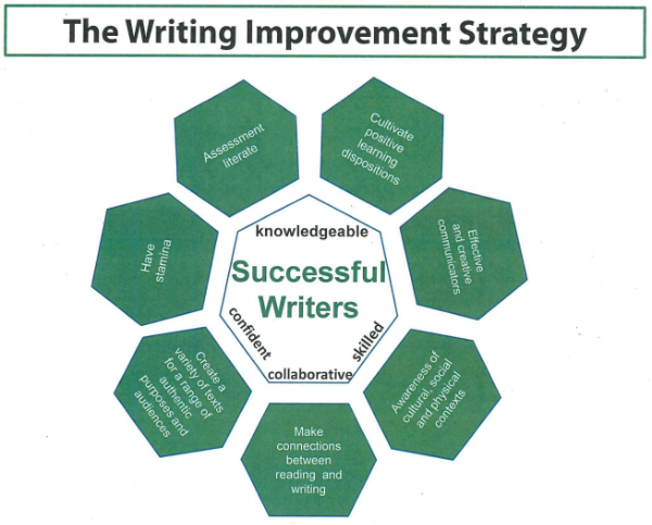 Writing_Improvement_Stratigy.png